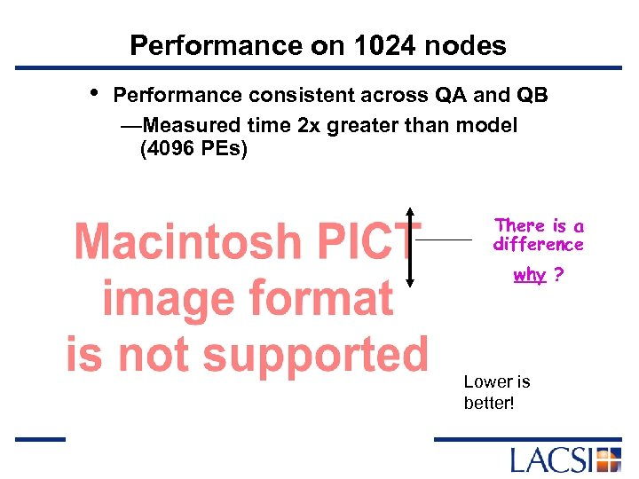 Performance on 1024 nodes • Performance consistent across QA and QB —Measured time 2