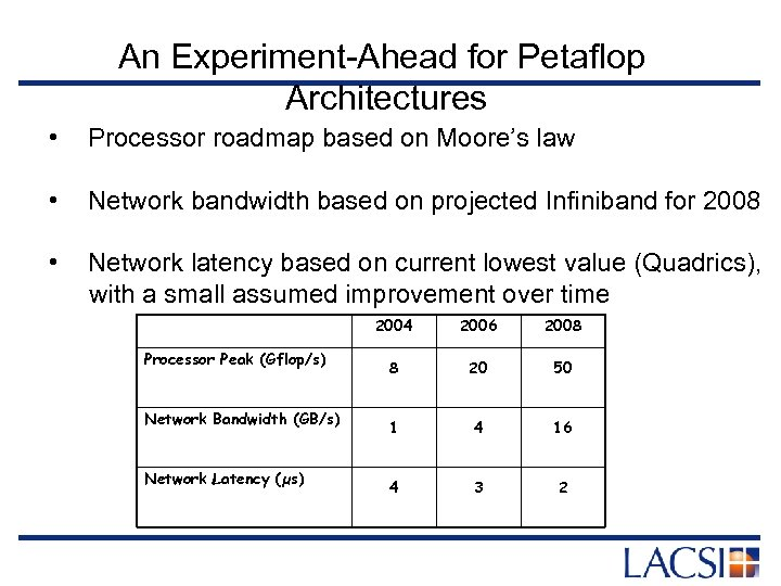 An Experiment-Ahead for Petaflop Architectures • Processor roadmap based on Moore's law • Network