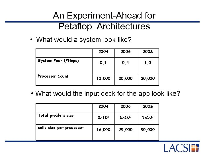 An Experiment-Ahead for Petaflop Architectures • What would a system look like? 2004 System
