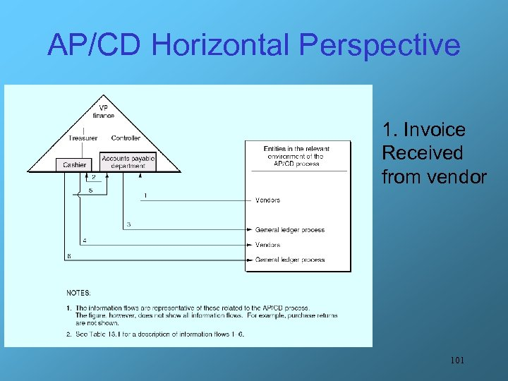AP/CD Horizontal Perspective 1. Invoice Received from vendor 101