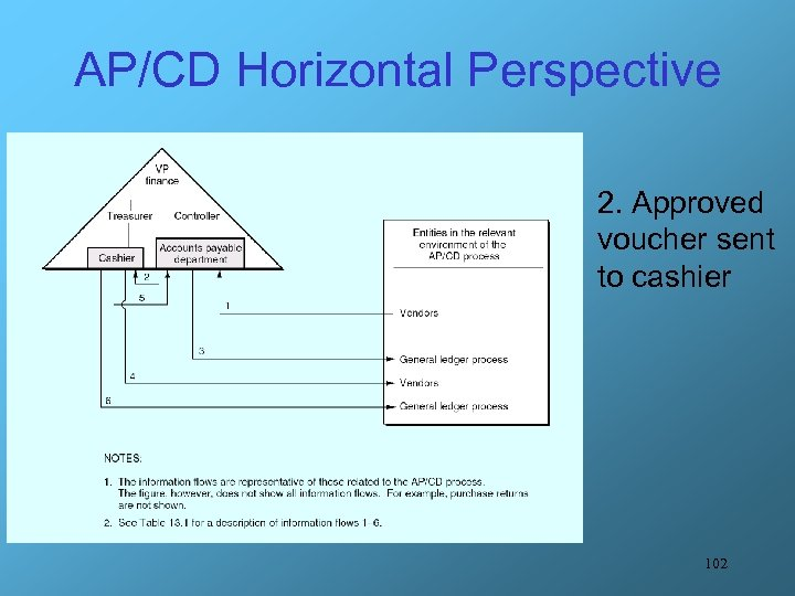 AP/CD Horizontal Perspective 2. Approved voucher sent to cashier 102