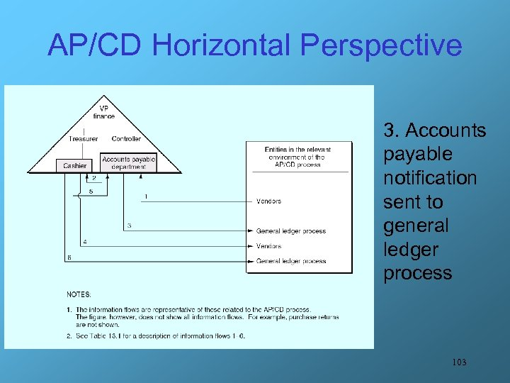 AP/CD Horizontal Perspective 3. Accounts payable notification sent to general ledger process 103