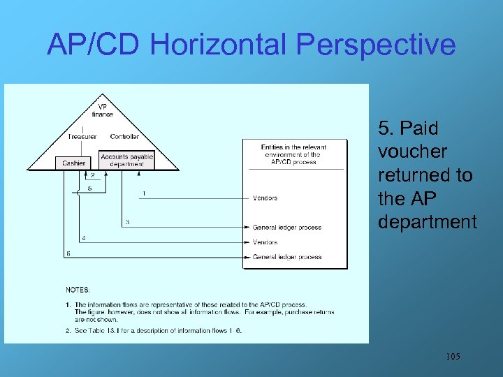 AP/CD Horizontal Perspective 5. Paid voucher returned to the AP department 105
