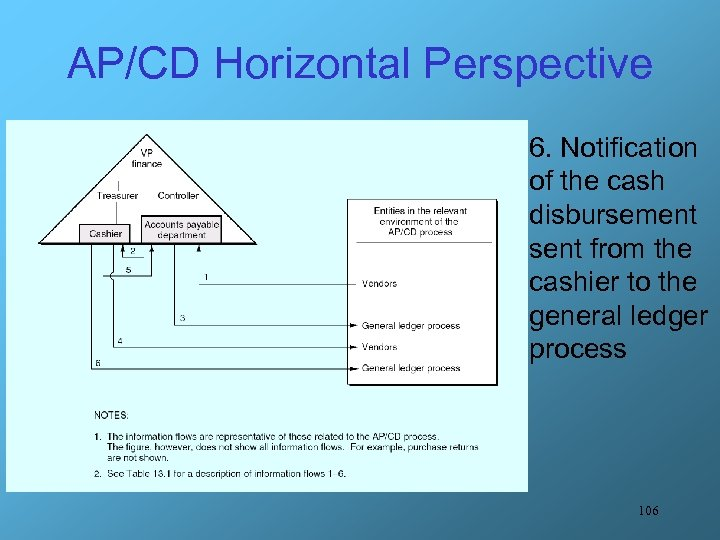 AP/CD Horizontal Perspective 6. Notification of the cash disbursement sent from the cashier to
