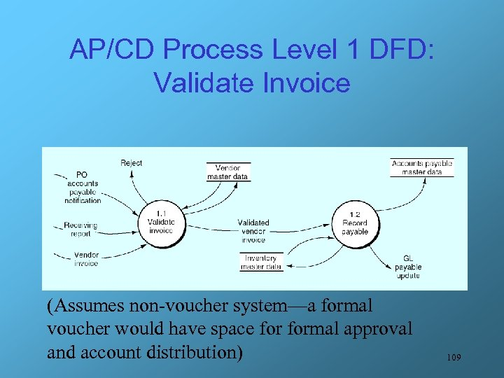 AP/CD Process Level 1 DFD: Validate Invoice (Assumes non-voucher system—a formal voucher would have