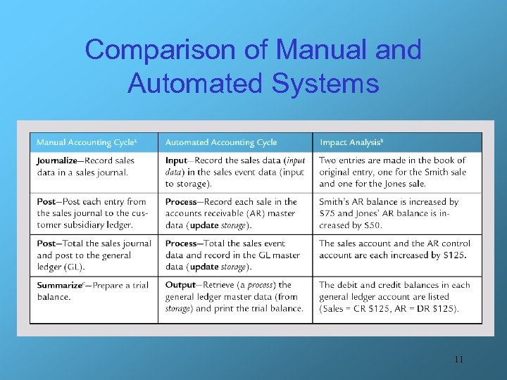 Comparison of Manual and Automated Systems 11