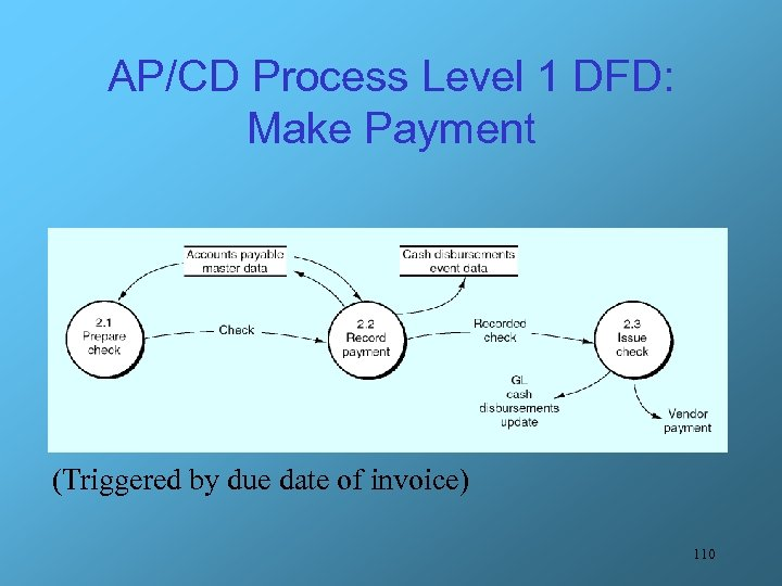 AP/CD Process Level 1 DFD: Make Payment (Triggered by due date of invoice) 110