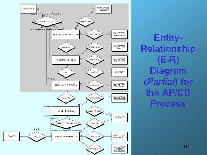 Entity. Relationship (E-R) Diagram (Partial) for the AP/CD Process 115