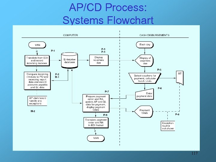AP/CD Process: Systems Flowchart 117