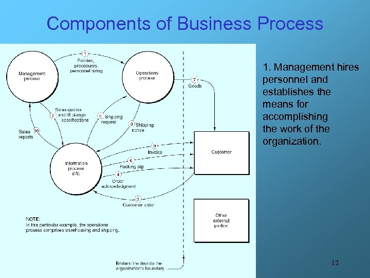 Components of Business Process 1. Management hires personnel and establishes the means for accomplishing