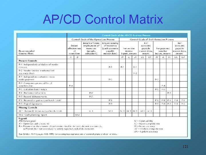 AP/CD Control Matrix 121