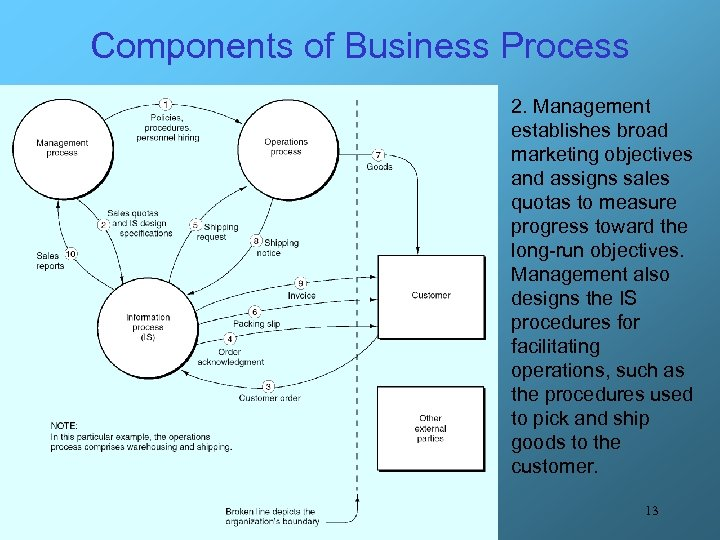 Components of Business Process 2. Management establishes broad marketing objectives and assigns sales quotas