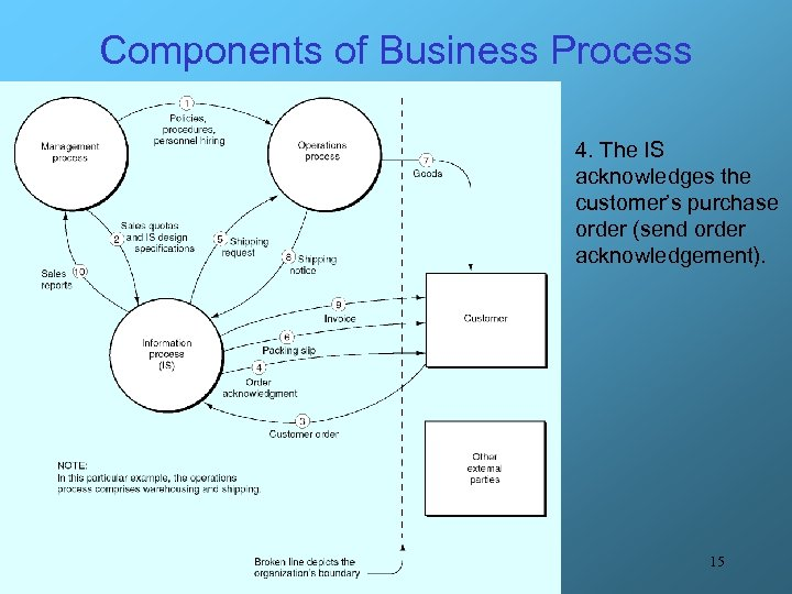 Components of Business Process 4. The IS acknowledges the customer's purchase order (send order