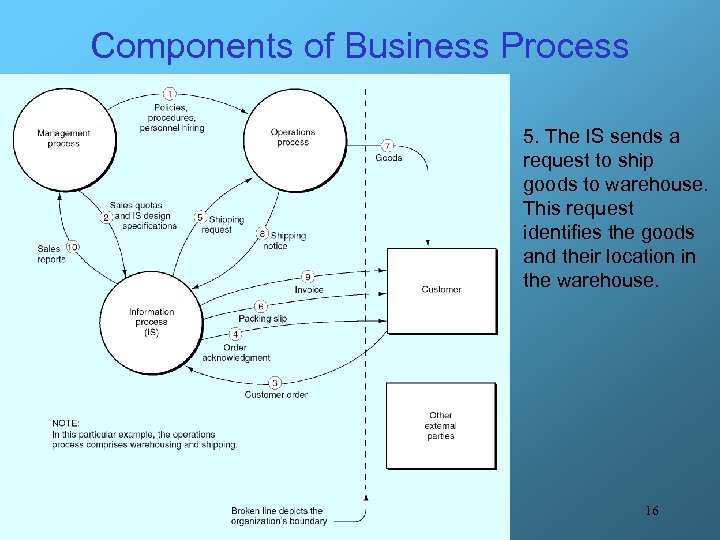 Components of Business Process 5. The IS sends a request to ship goods to