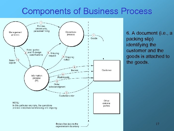 Components of Business Process 6. A document (i. e. , a packing slip) identifying