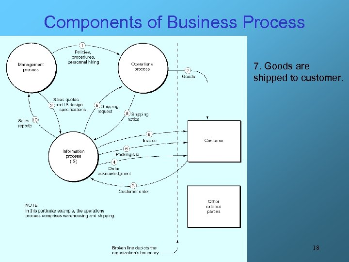 Components of Business Process 7. Goods are shipped to customer. 18