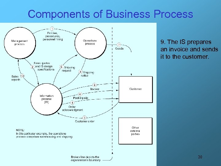 Components of Business Process 9. The IS prepares an invoice and sends it to