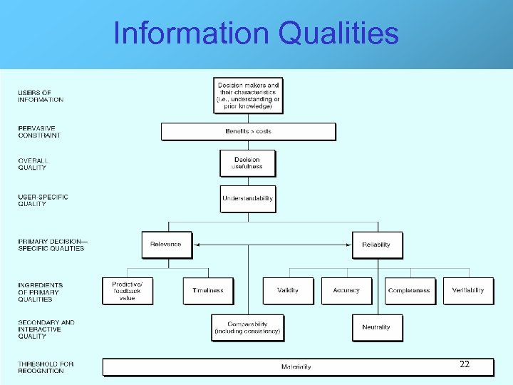 Information Qualities 22