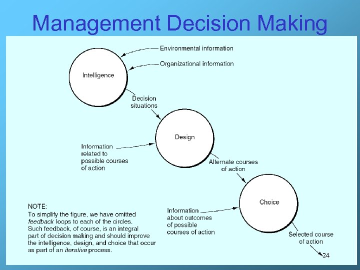 Management Decision Making 24