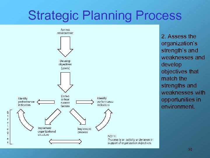 Strategic Planning Process 2. Assess the organization's strength's and weaknesses and develop objectives that