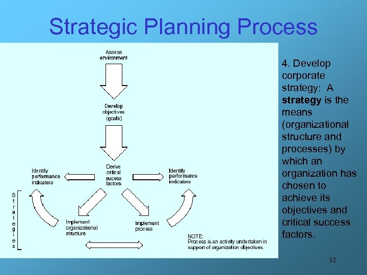 Strategic Planning Process 4. Develop corporate strategy: A strategy is the means (organizational structure