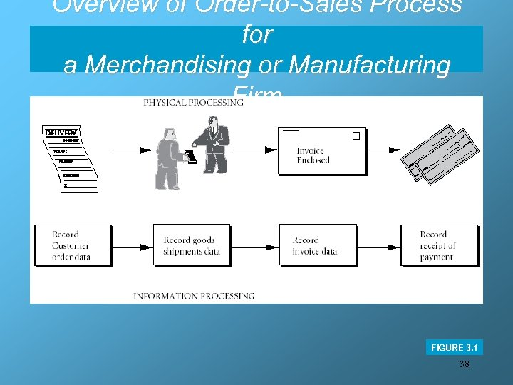 Overview of Order-to-Sales Process for a Merchandising or Manufacturing Firm FIGURE 3. 1 38