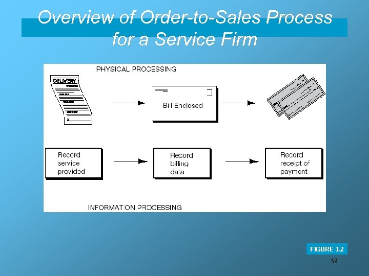 Overview of Order-to-Sales Process for a Service Firm FIGURE 3. 2 39