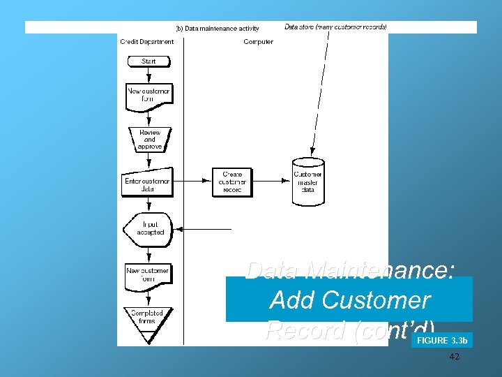 Data Maintenance: Add Customer Record (cont'd) FIGURE 3. 3 b 42