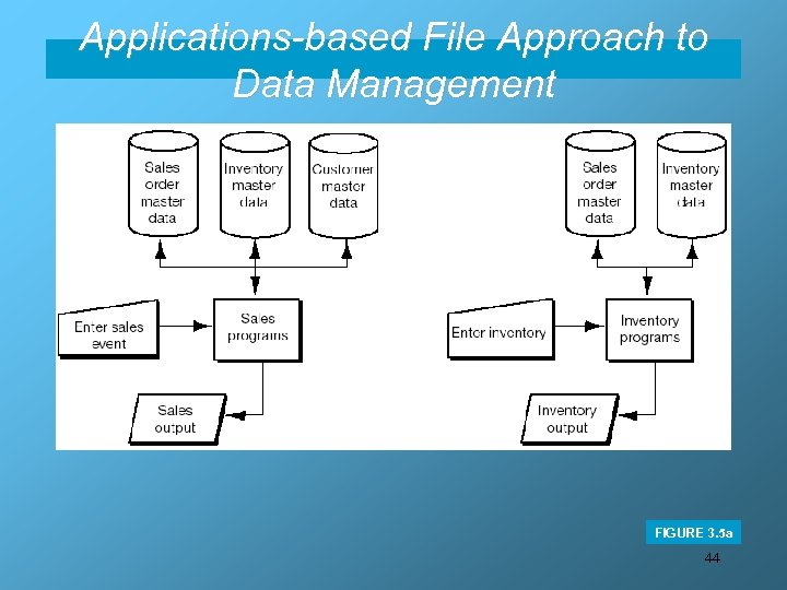 Applications-based File Approach to Data Management FIGURE 3. 5 a 44
