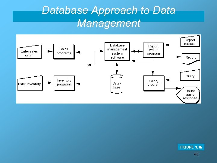 Database Approach to Data Management FIGURE 3. 5 b 45