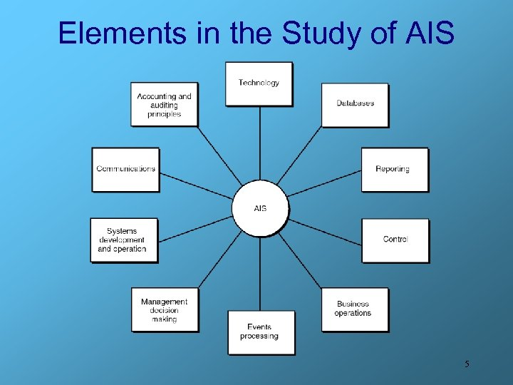 Elements in the Study of AIS 5