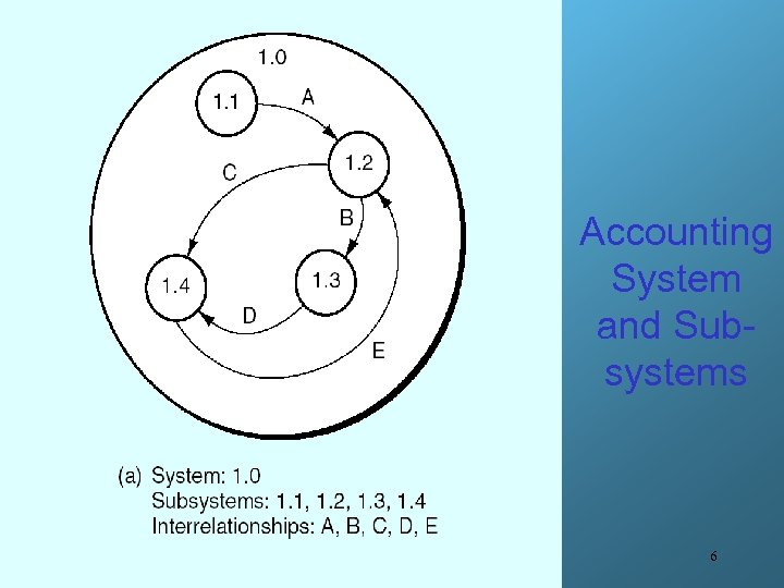 Accounting System and Subsystems 6
