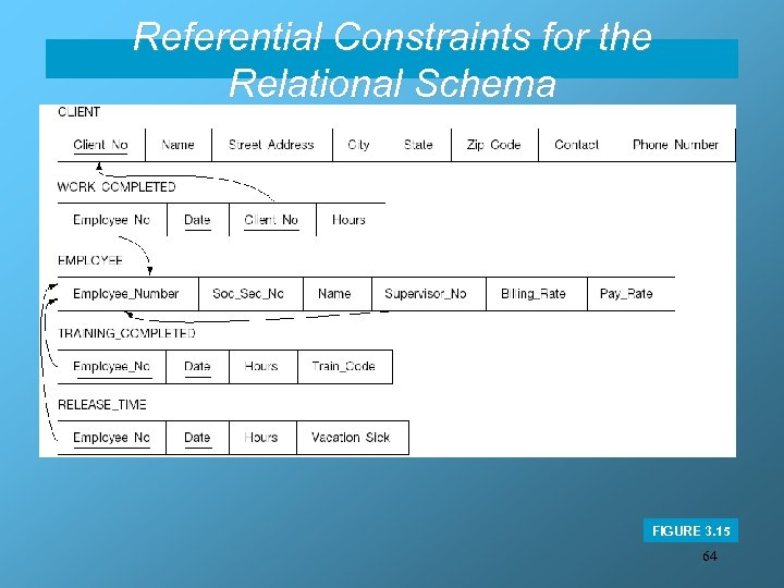 Referential Constraints for the Relational Schema FIGURE 3. 15 64