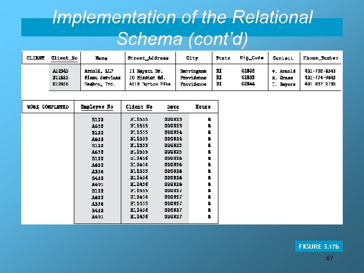 Implementation of the Relational Schema (cont'd) FIGURE 3. 17 b 67