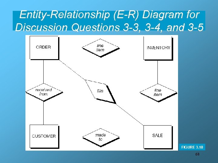Entity-Relationship (E-R) Diagram for Discussion Questions 3 -3, 3 -4, and 3 -5 FIGURE