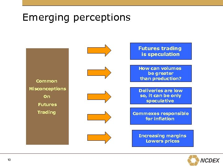 Emerging perceptions Futures trading is speculation Common Misconceptions On Futures Trading How can volumes