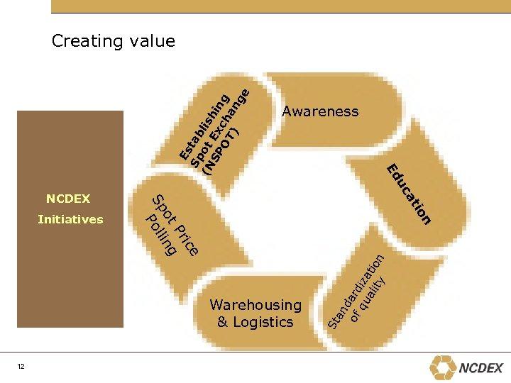 Warehousing & Logistics an d of ard qu iza al tio ity n St