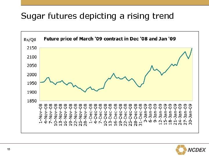 Sugar futures depicting a rising trend 15