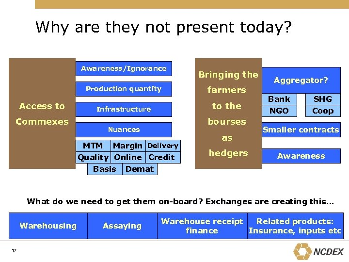 Why are they not present today? Awareness/Ignorance Production quantity Access to Commexes Bringing the