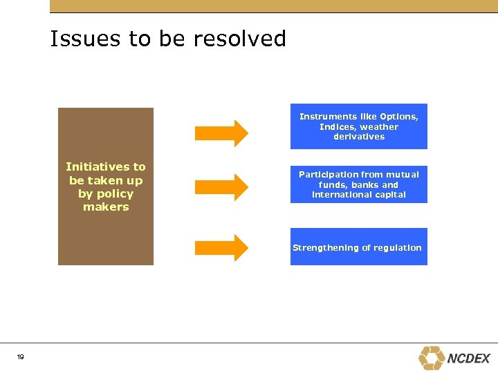 Issues to be resolved Instruments like Options, Indices, weather derivatives Initiatives to be taken