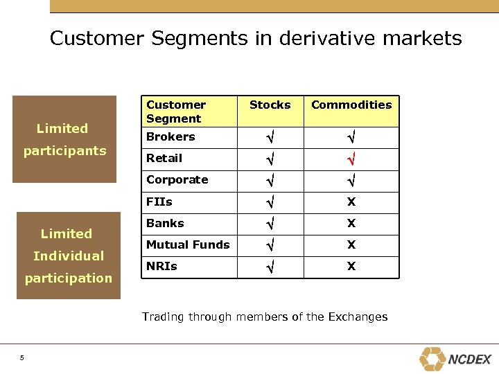 Customer Segments in derivative markets Limited Individual participation Commodities Brokers Retail FIIs participants Stocks