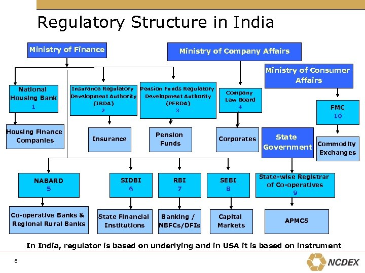 Regulatory Structure in India Ministry of Finance Ministry of Company Affairs Ministry of Consumer
