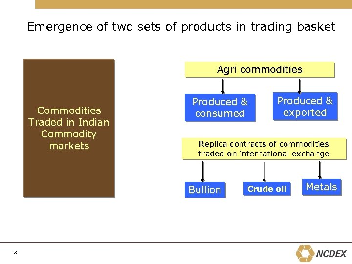 Emergence of two sets of products in trading basket Agri commodities Commodities Traded in