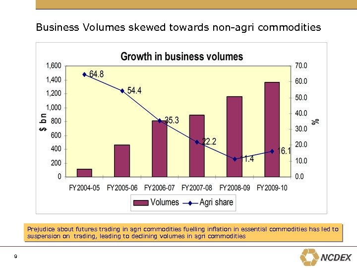 Business Volumes skewed towards non-agri commodities Prejudice about futures trading in agri commodities fuelling