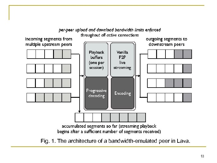 Fig. 1. The architecture of a bandwidth-emulated peer in Lava. 12