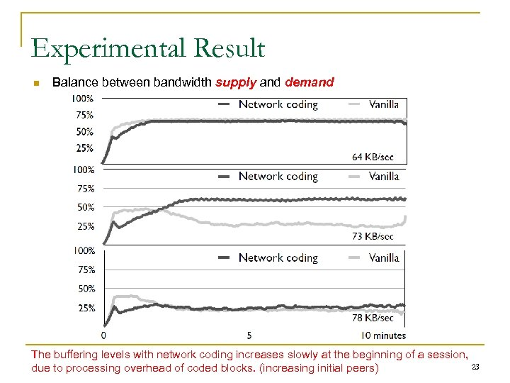 Experimental Result n Balance between bandwidth supply and demand The buffering levels with network