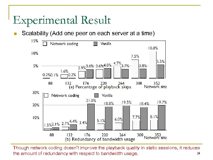 Experimental Result n Scalability (Add one peer on each server at a time) Though
