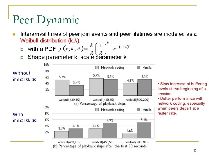 Peer Dynamic n Interarrival times of peer join events and peer lifetimes are modeled