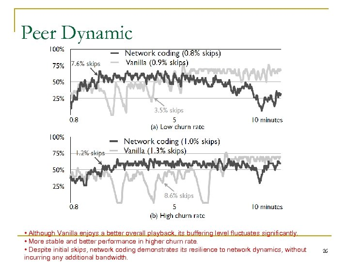 Peer Dynamic • Although Vanilla enjoys a better overall playback, its buffering level fluctuates
