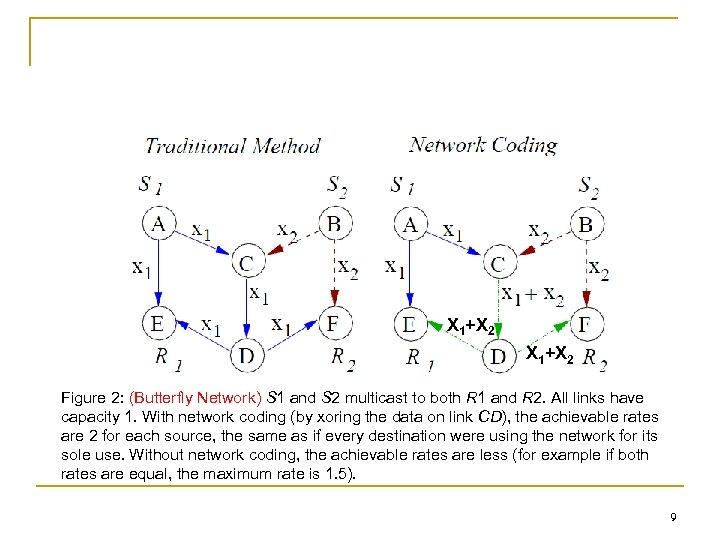 X 1+X 2 Figure 2: (Butterfly Network) S 1 and S 2 multicast to